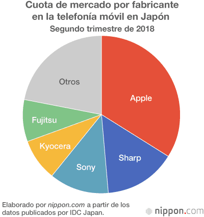 apple pierde terreno en japón