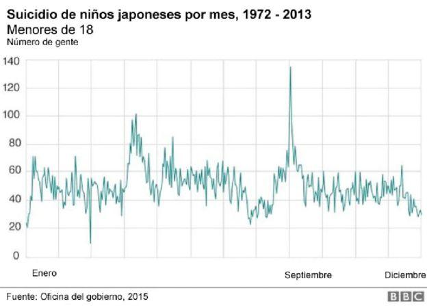 suicidios de niños y adolescentes en Japón